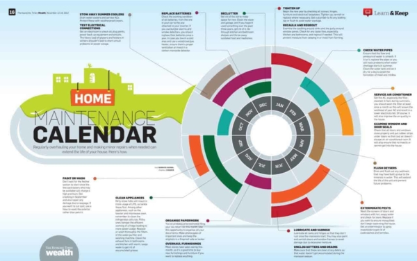 fall home maintenance is easier if you have a calendar with all home maintenance tasks for the year