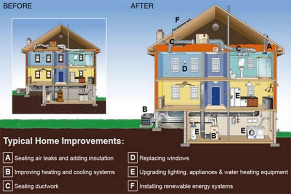 home performance improvements involve multiple materials and/or home features
