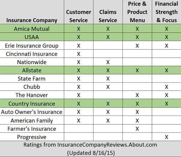 learn how to buy homeowners insurance on multiple criteria, not just price