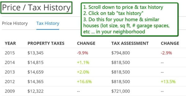 lots of things can affect your home's value, and remodeling affects property taxes