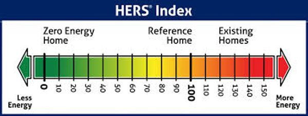 the HERS index is recognized by government agencies & the mortgage industry