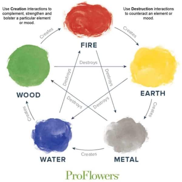 there are fascinating rules for using feng shui colors when decorating your home or picking an outfit to wear